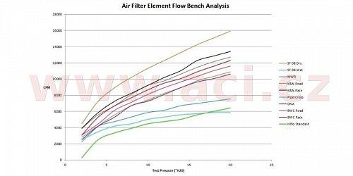 vzduchový filtr (Yamaha), SPRINT FILTER